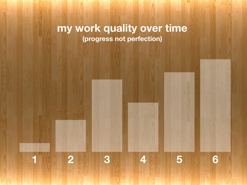 my work quality over time	 