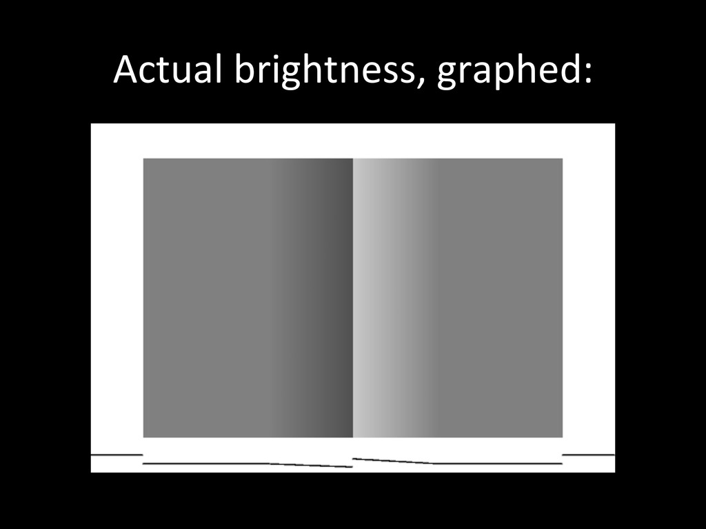Actual	
