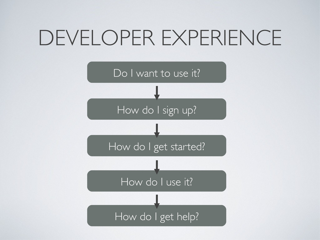 DEVELOPER EXPERIENCE Do I want to use it? How d...