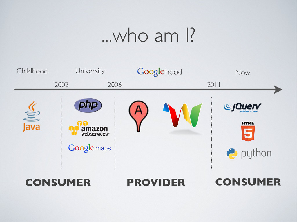 ...who am I? CONSUMER PROVIDER Childhood Univer...