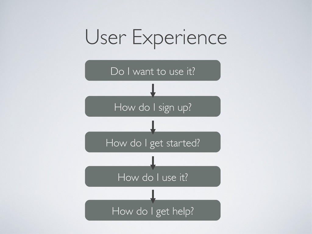 User Experience Do I want to use it? How do I s...