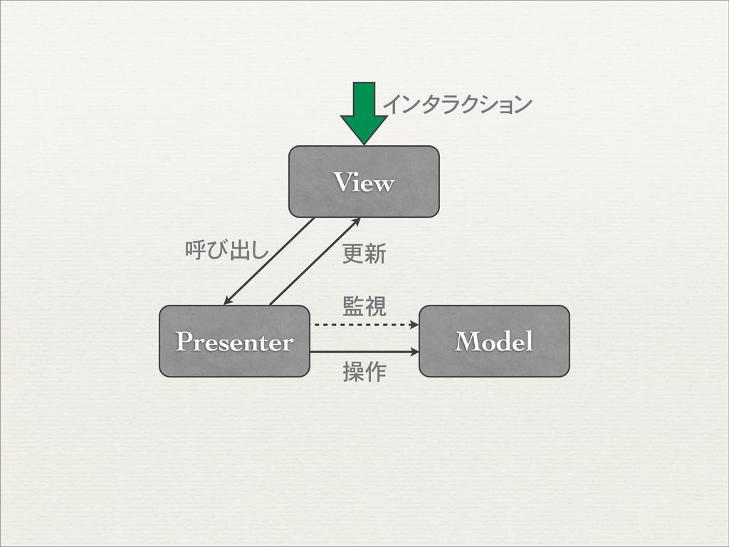 Model Presenter View インタラクション 監視 操作 更新 呼び出し