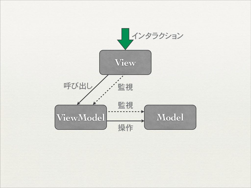 Model ViewModel View インタラクション 監視 操作 監視 呼び出し