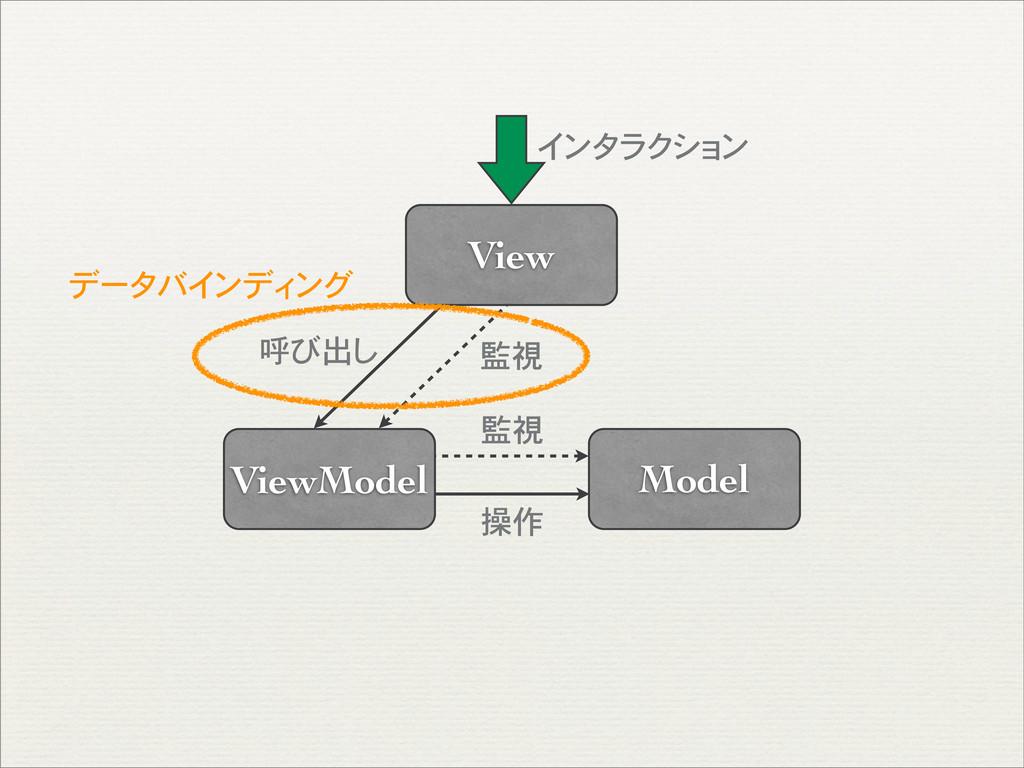 Model ViewModel View インタラクション 監視 操作 監視 呼び出し データ...
