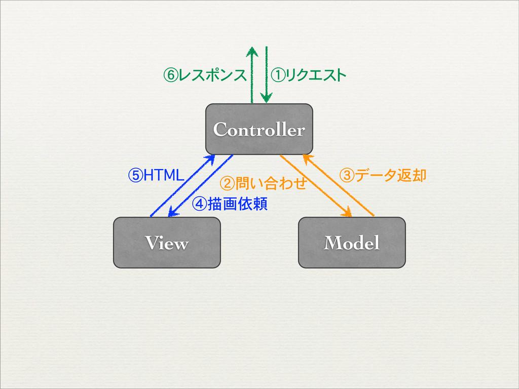 Model View Controller ①リクエスト ②問い合わせ ③データ返却 ④描画依...