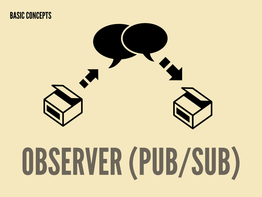 OBSERVER (PUB/SUB) BASIC CONCEPTS