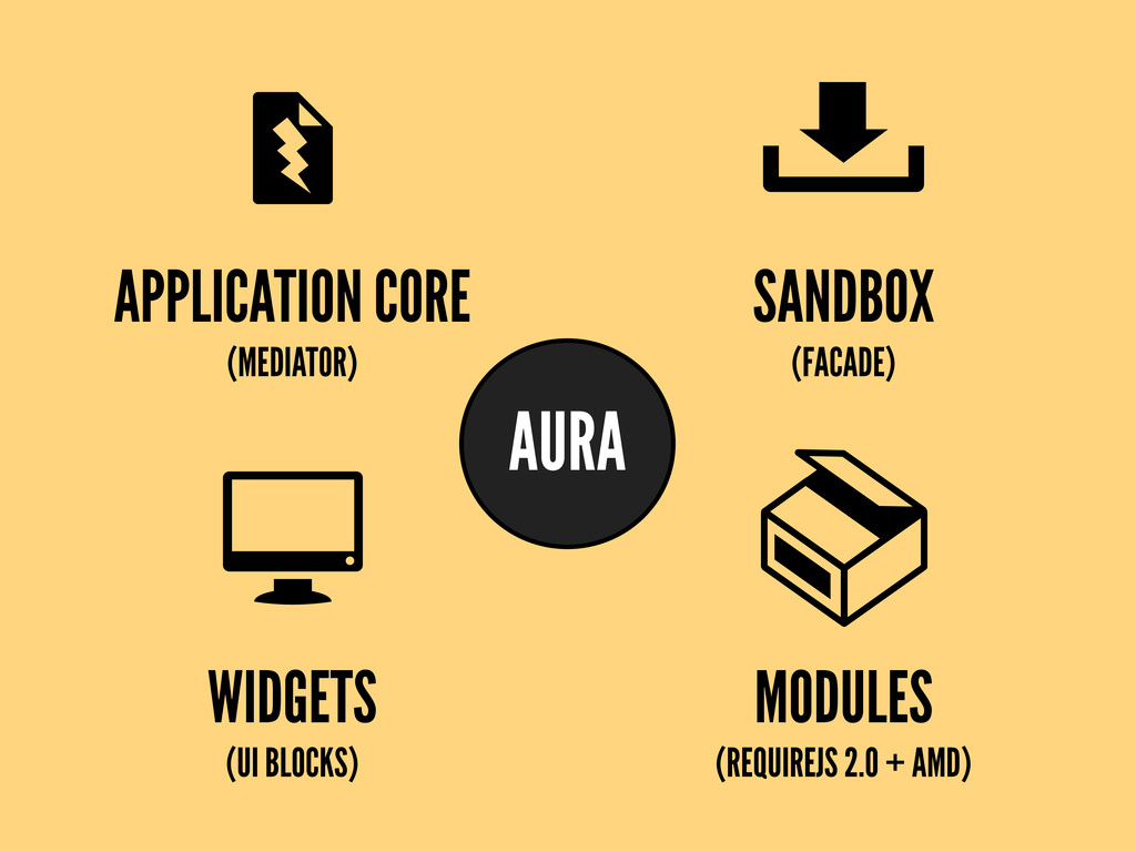 APPLICATION CORE (MEDIATOR) WIDGETS (UI BLOCKS)...
