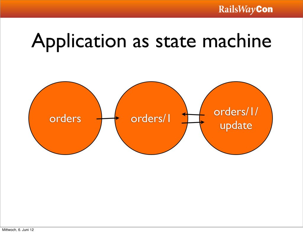 Application as state machine orders orders/1 or...