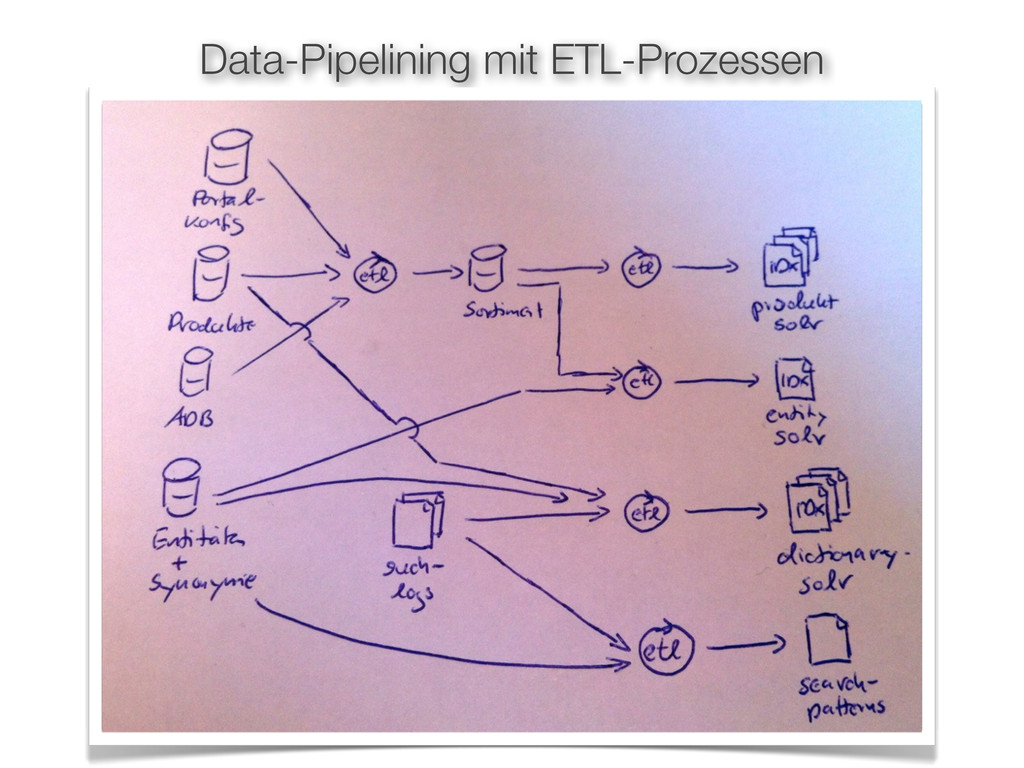 Data-Pipelining mit ETL-Prozessen