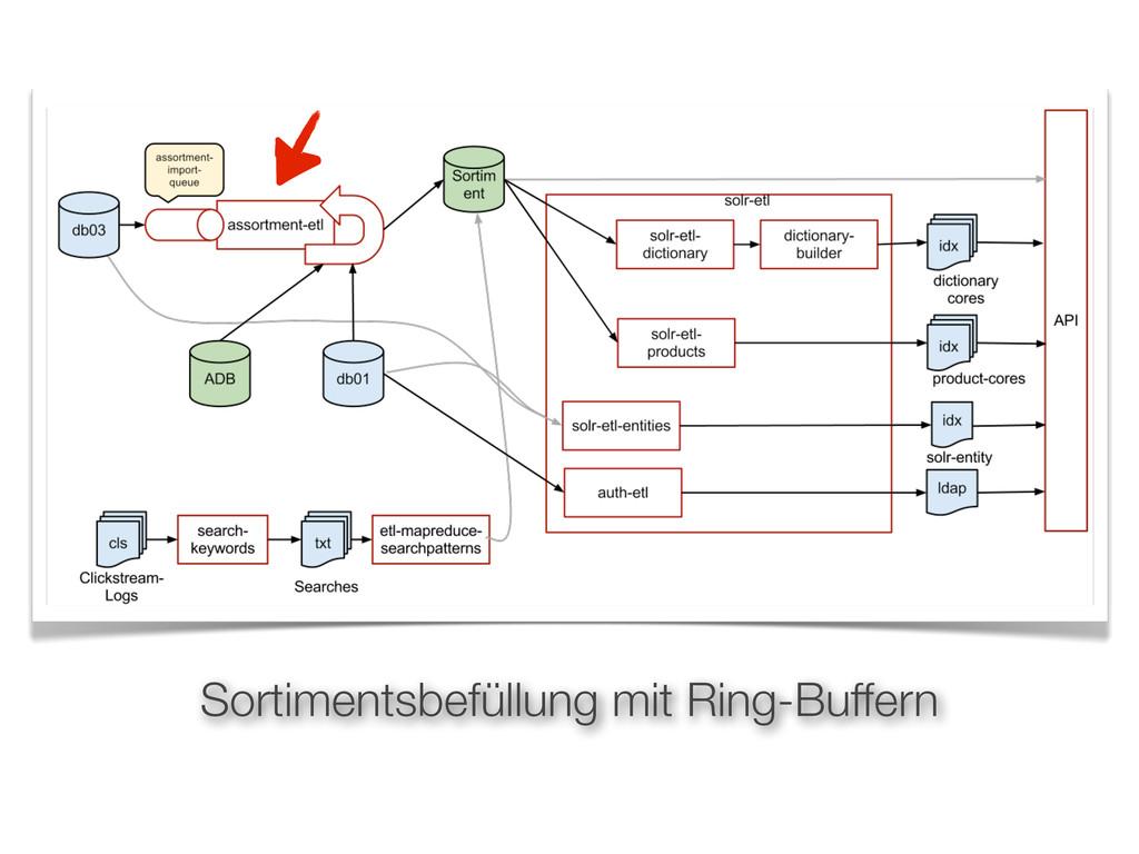 Sortimentsbefüllung mit Ring-Buffern