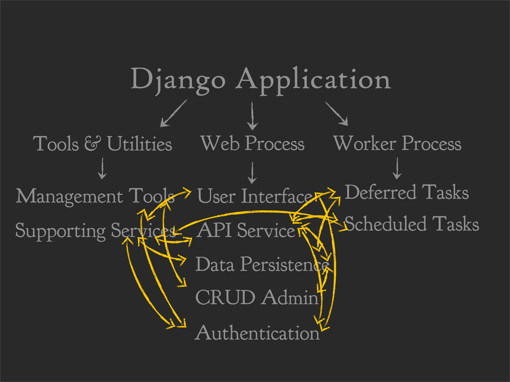 Django Application Management Tools Supporting ...