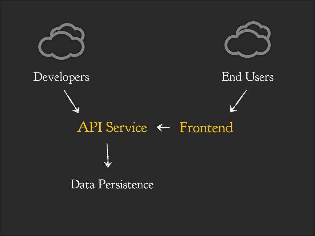 Data Persistence Developers End Users API Servi...