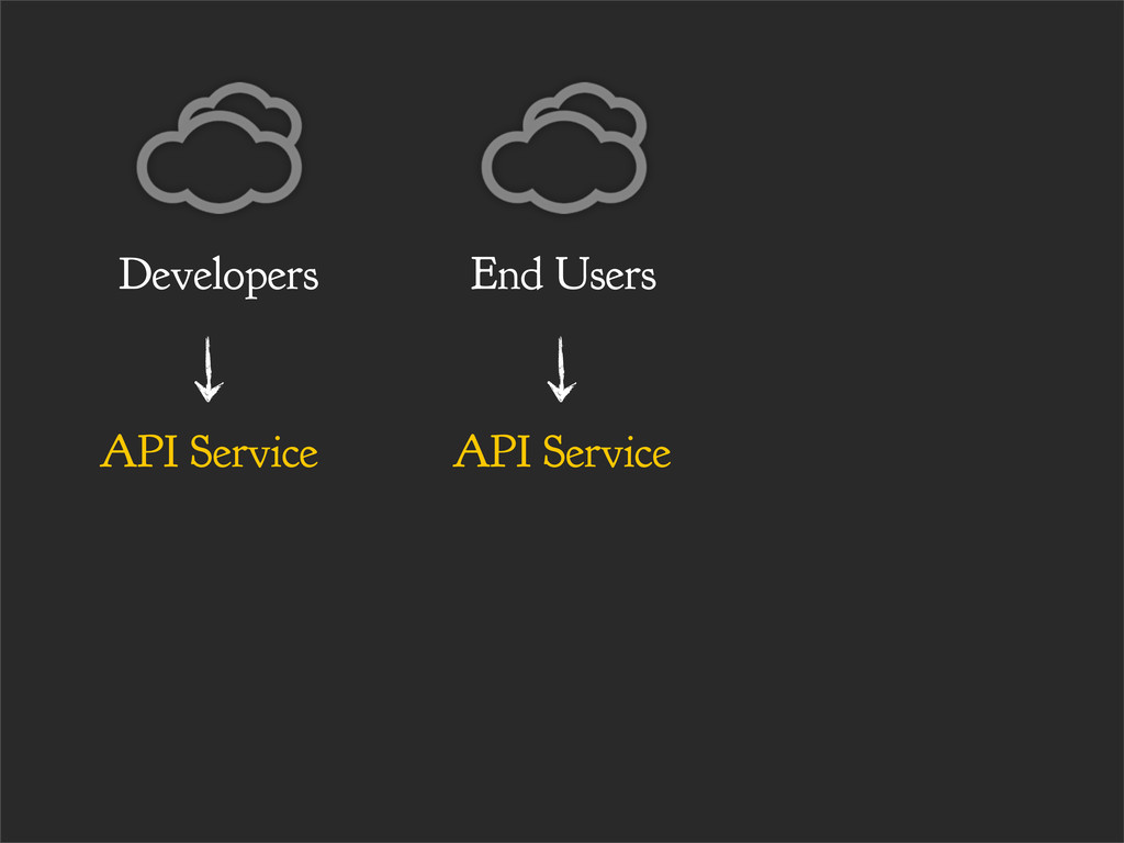 API Service End Users API Service Developers