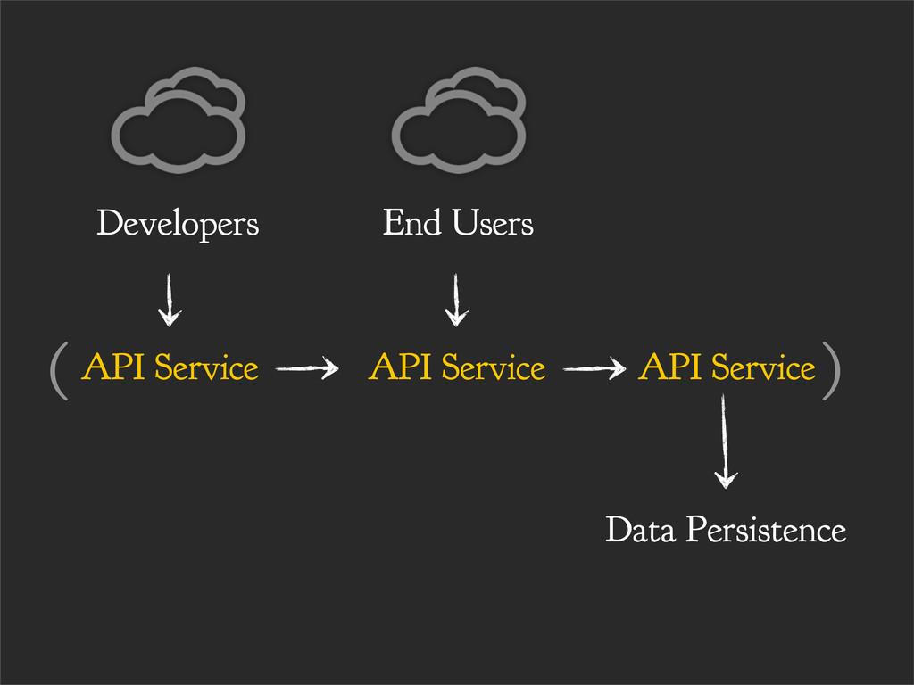 API Service End Users API Service API Service D...
