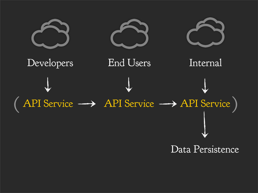API Service End Users API Service Internal API ...