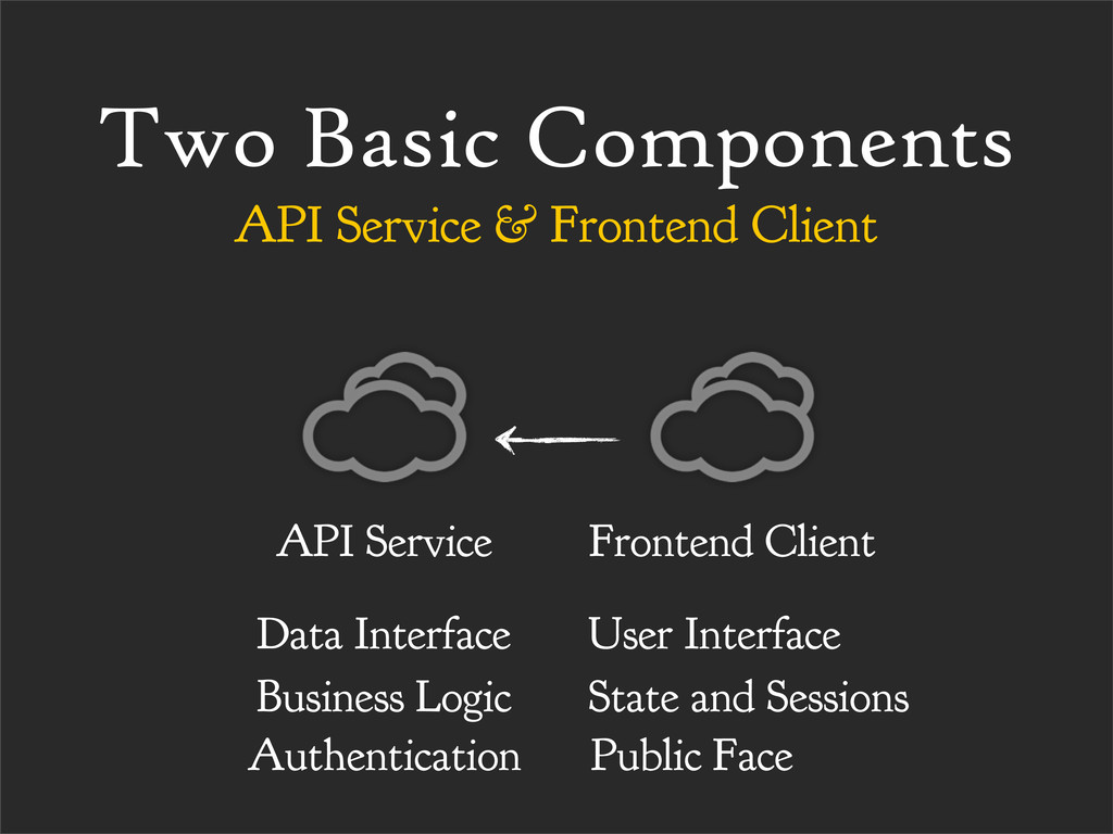 Two Basic Components API Service & Frontend Cli...