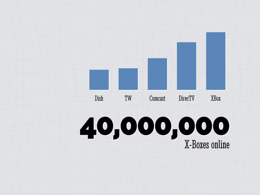 40,000,000 X-Boxes online Dish TW Comcast Direc...