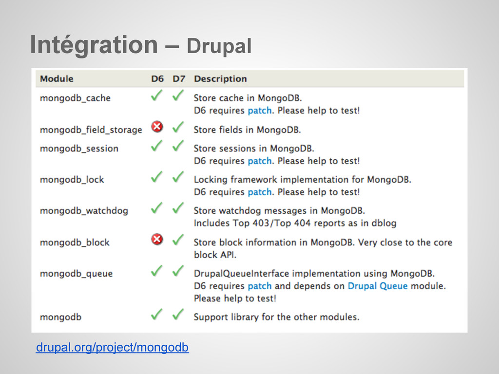 Intégration – Drupal drupal.org/project/mongodb