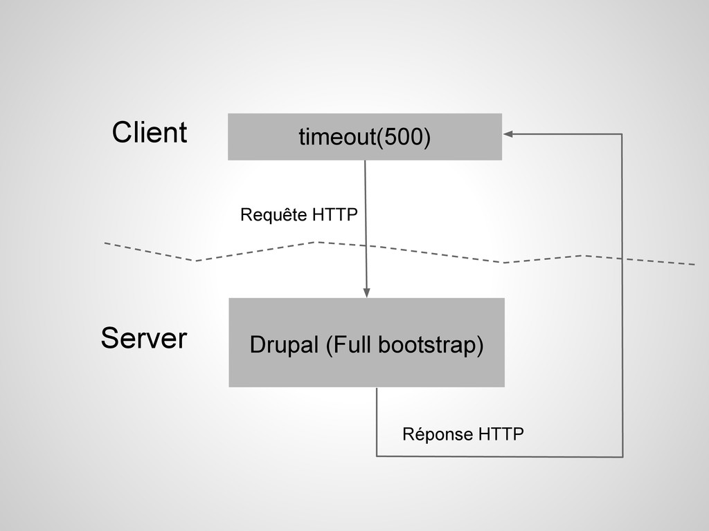 Requête HTTP timeout(500) Drupal (Full bootstra...