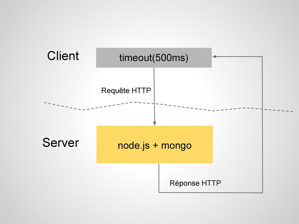 Requête HTTP timeout(500ms) node.js + mongo Cli...