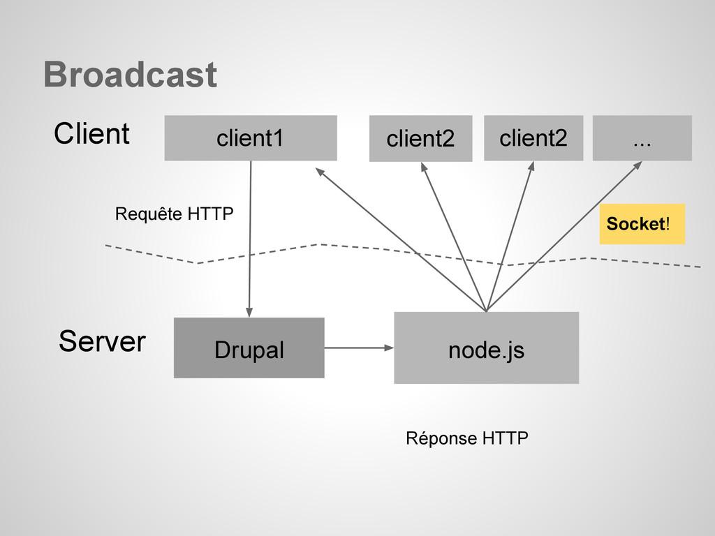 Requête HTTP client1 Drupal Client Server Répon...