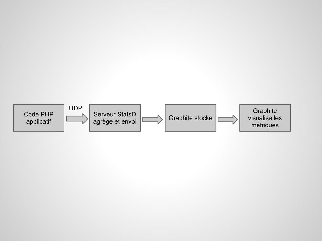 Code PHP applicatif Serveur StatsD agrège et en...