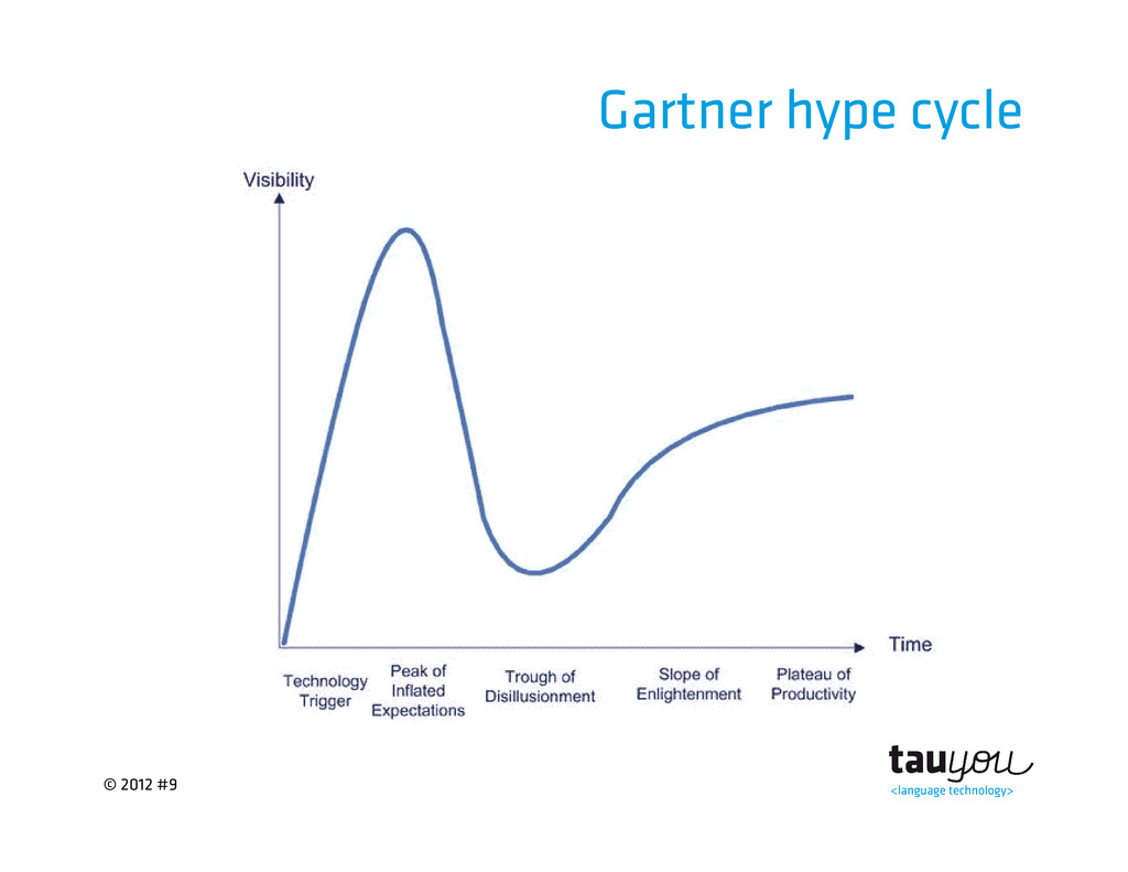© 2012 #9 Gartner hype cycle