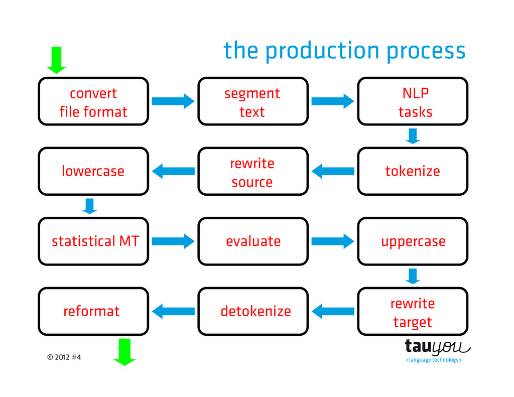 © 2012 #4 the production process statistical MT...