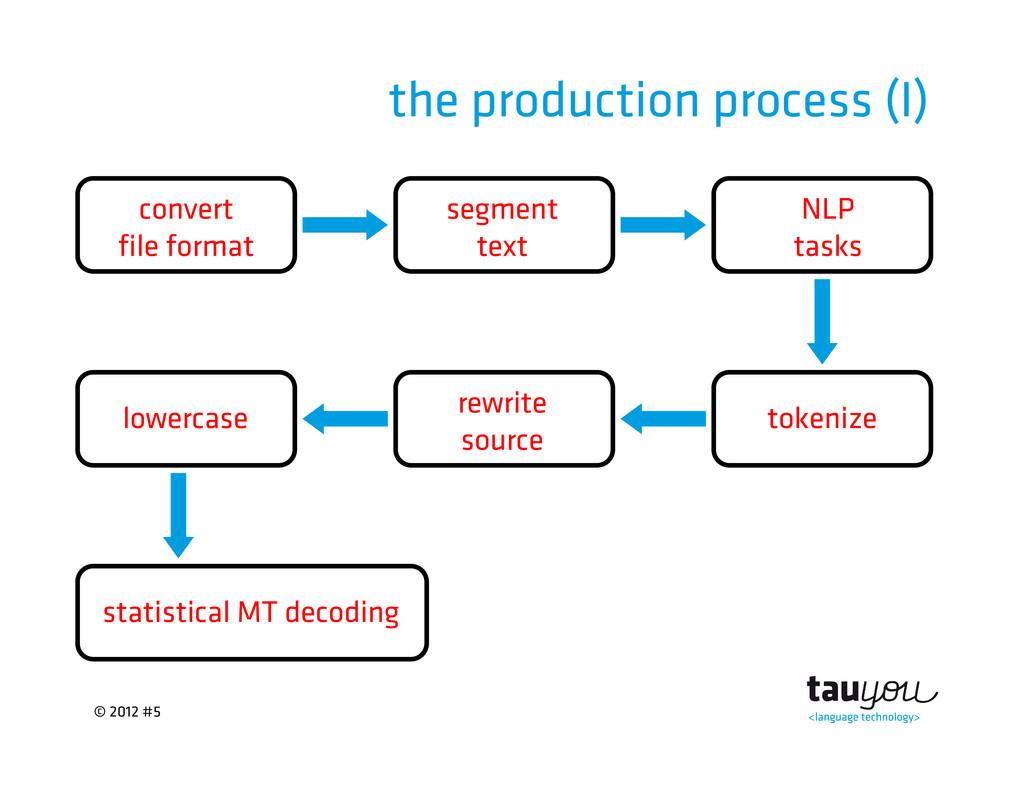 © 2012 #5 the production process (I) statistica...