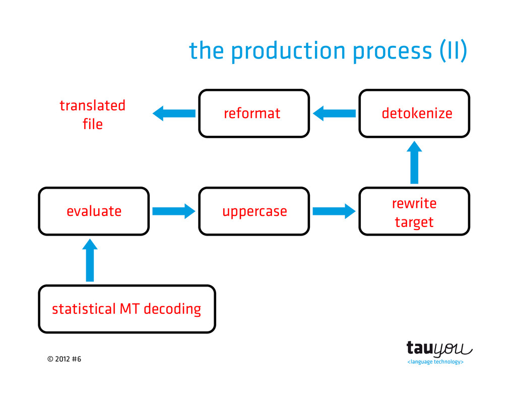 © 2012 #6 the production process (II) statistic...