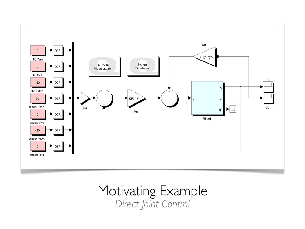 Motivating Example q dq QUARC Visualization Sys...