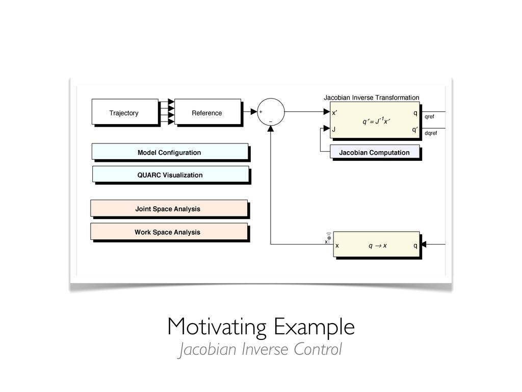 Motivating Example Work Space Analysis QUARC Vi...