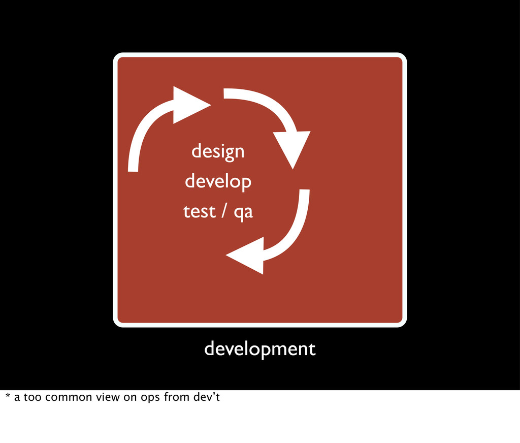 design release development test / qa develop de...