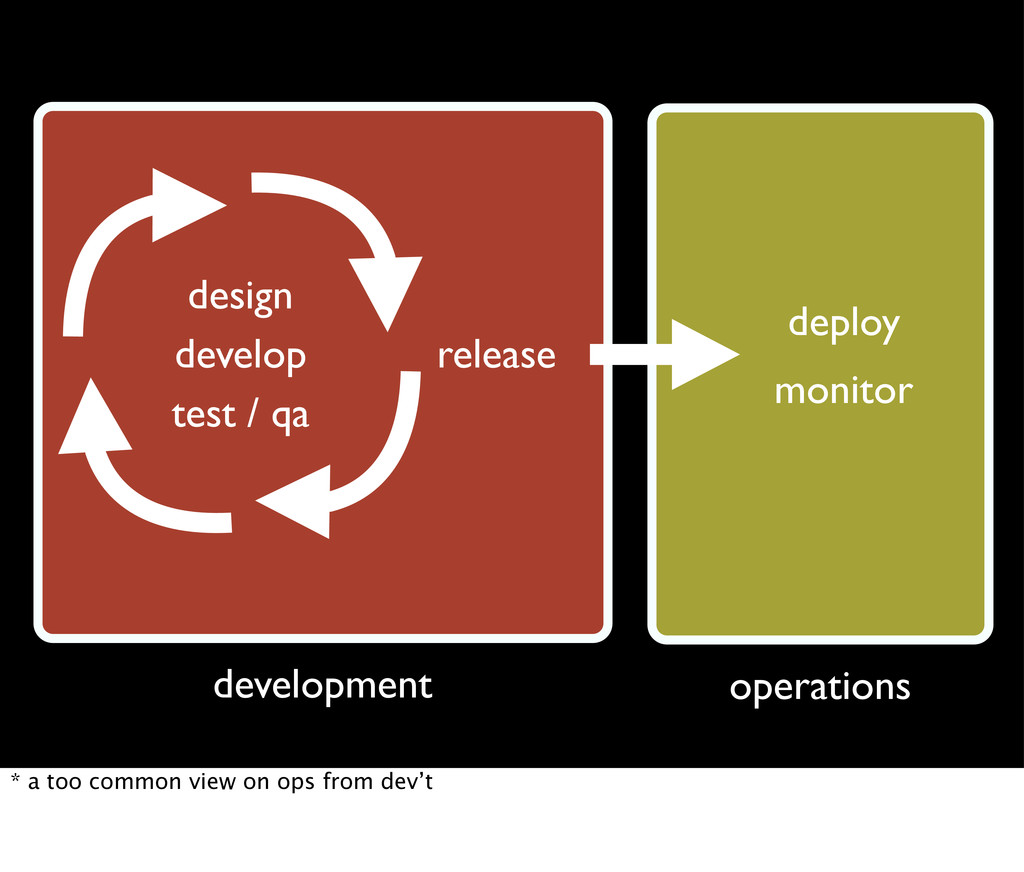 design release development test / qa develop op...