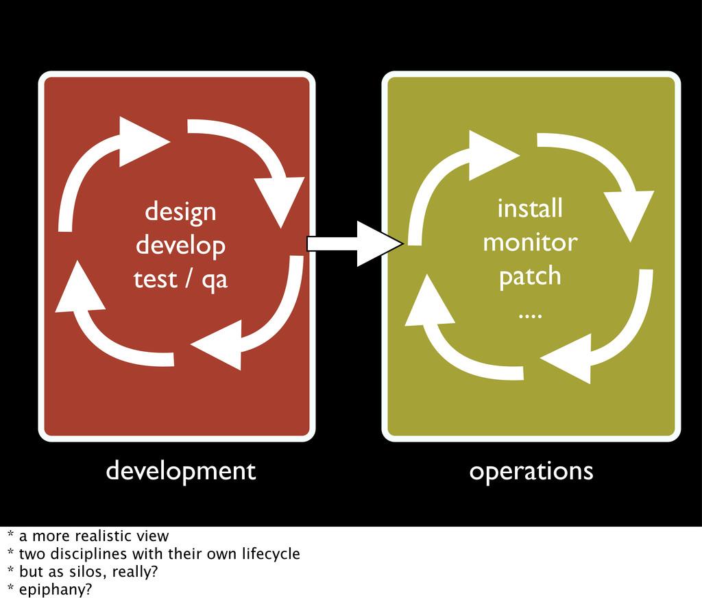 install monitor patch .... development operatio...