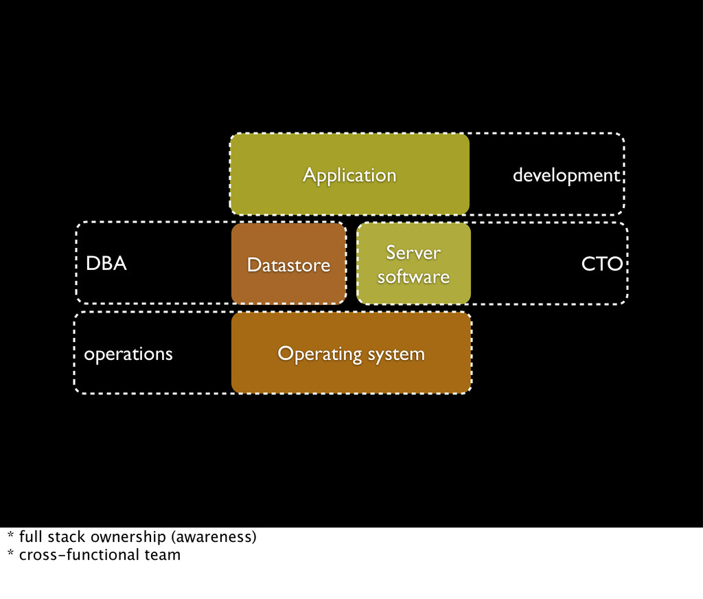 Operating system Server software Datastore Appl...