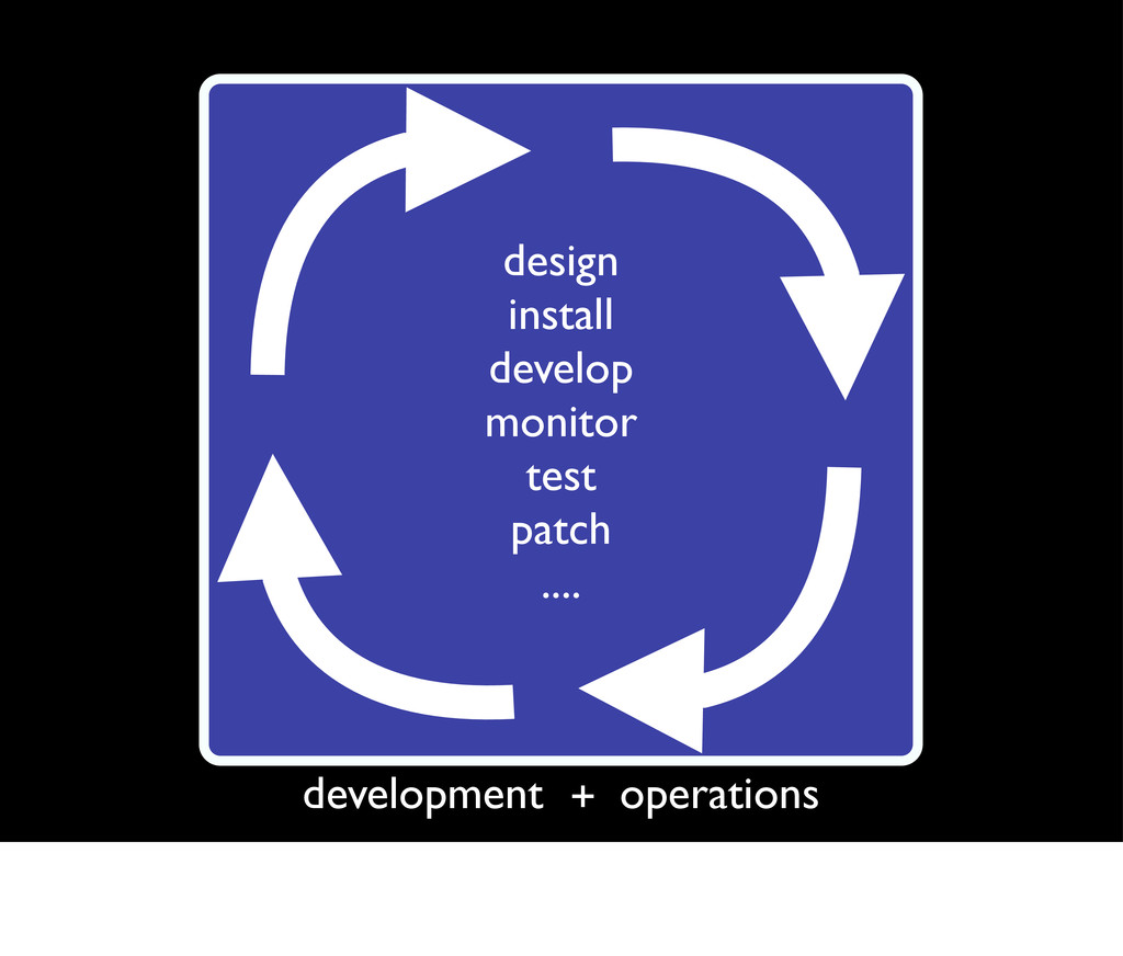 design install develop monitor test patch .... ...