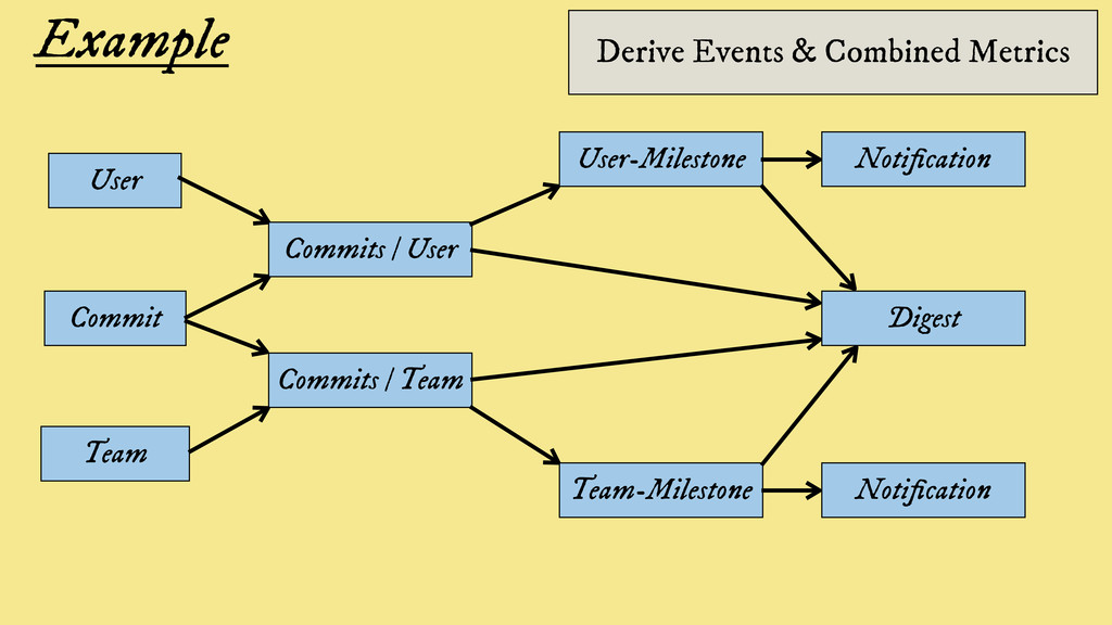 Example Derive Events & Combined Metrics Commit...
