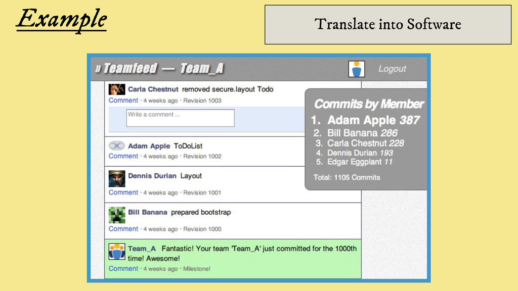 Example Translate into Software