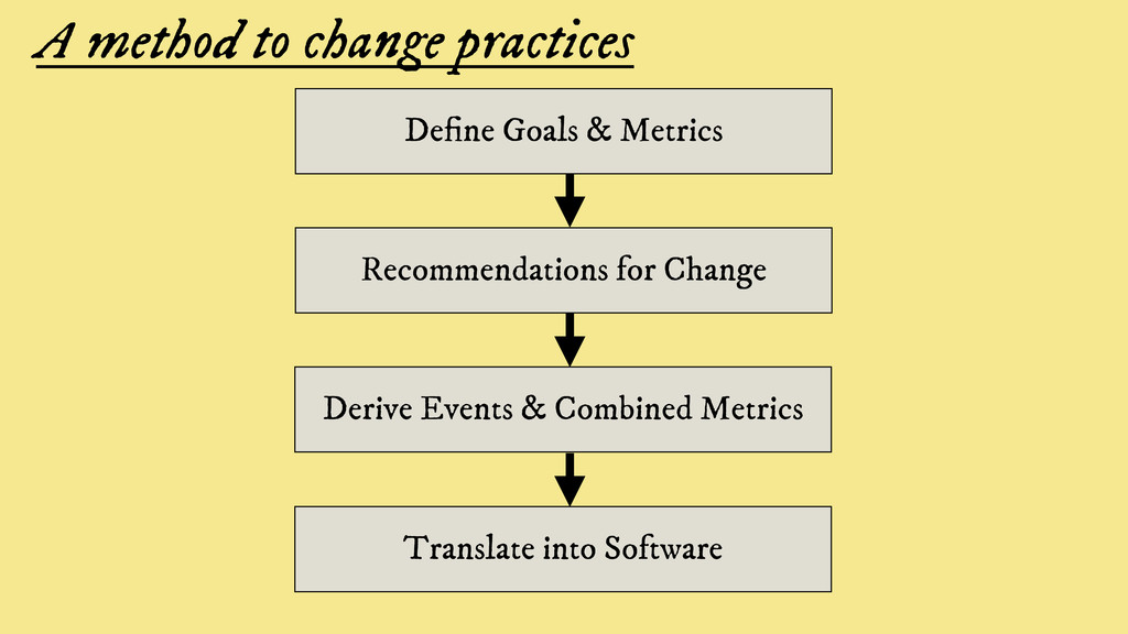 A method to change practices De ne Goals & Metr...