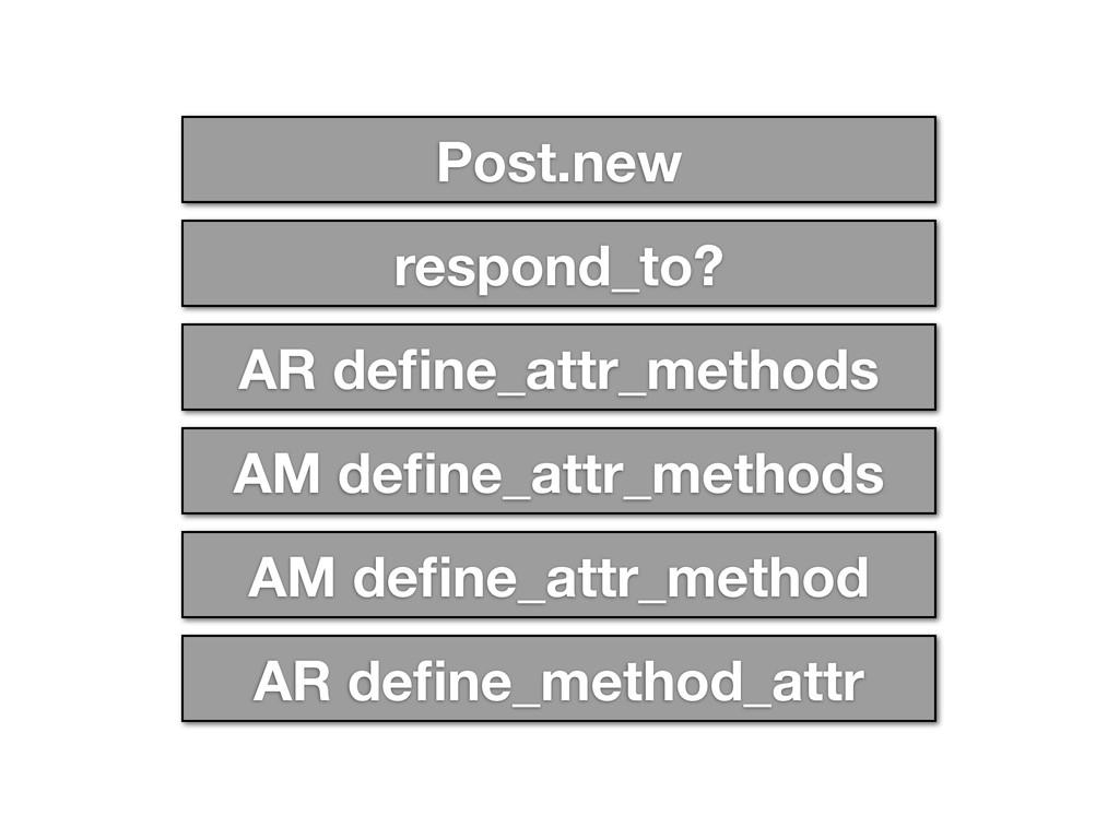 Post.new respond_to? AR define_attr_methods AM d...
