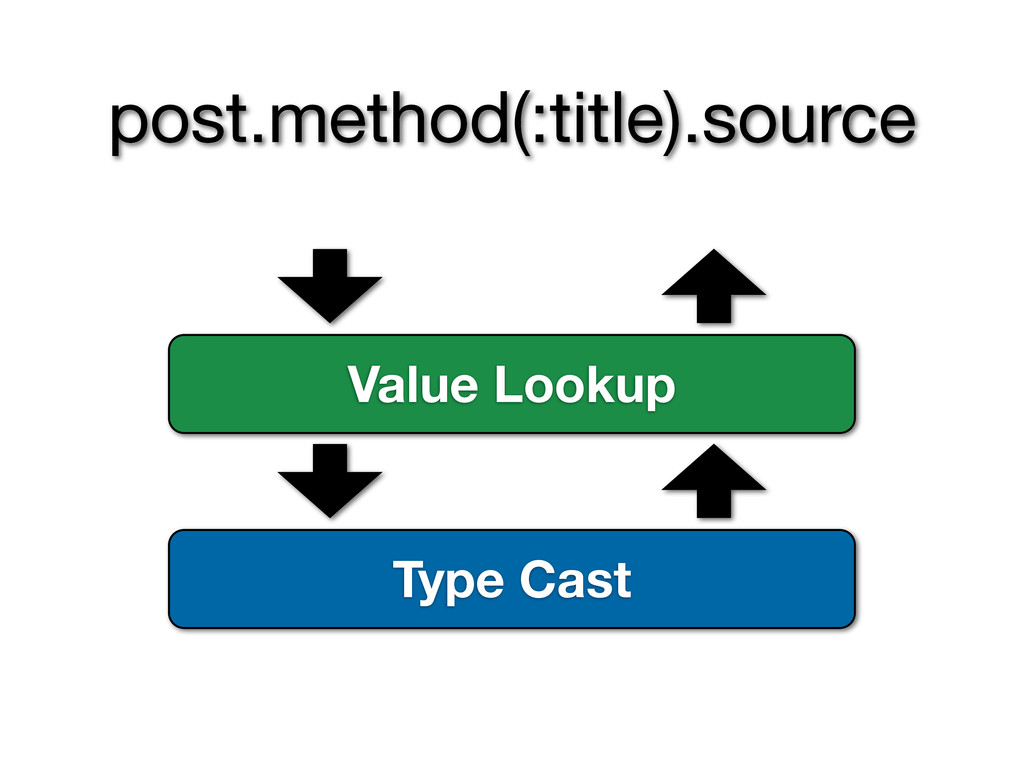Type Cast Value Lookup post.method(:title).sour...