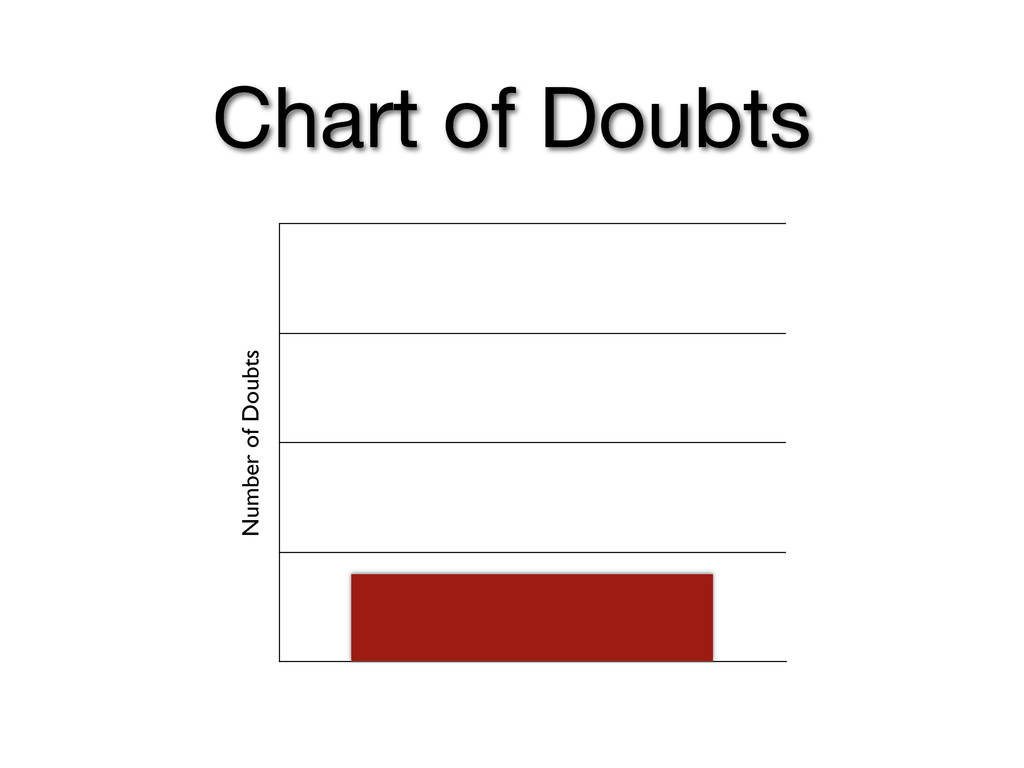 Number of Doubts Chart of Doubts