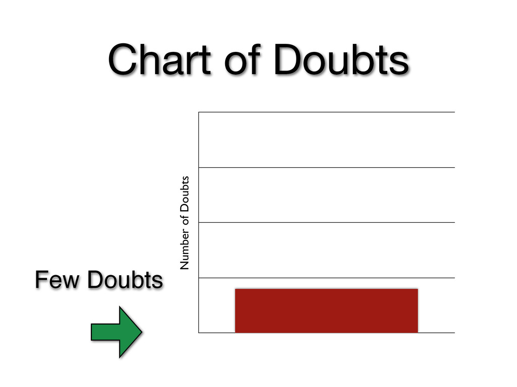 Number of Doubts Chart of Doubts Few Doubts