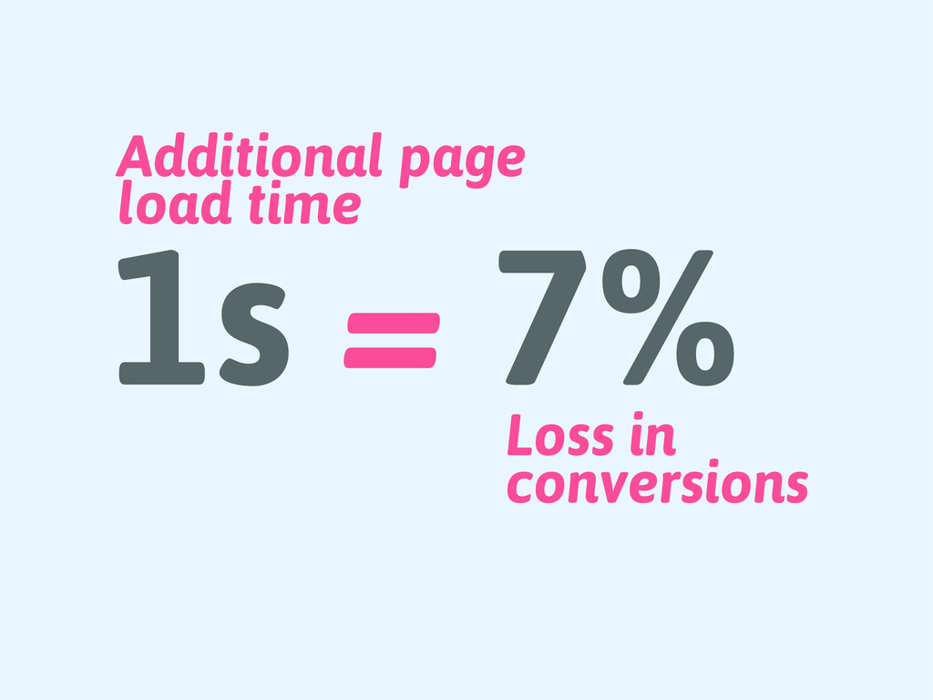 Loss in conversions 1s = 7% Additional page loa...