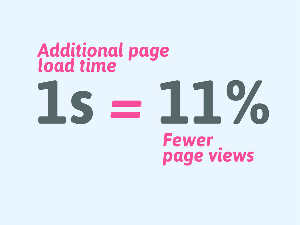 Fewer page views 1s = 11% Additional page load ...