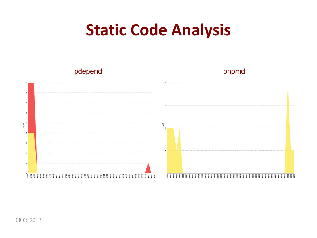 08.06.2012 Static Code Analysis pdepend phpmd