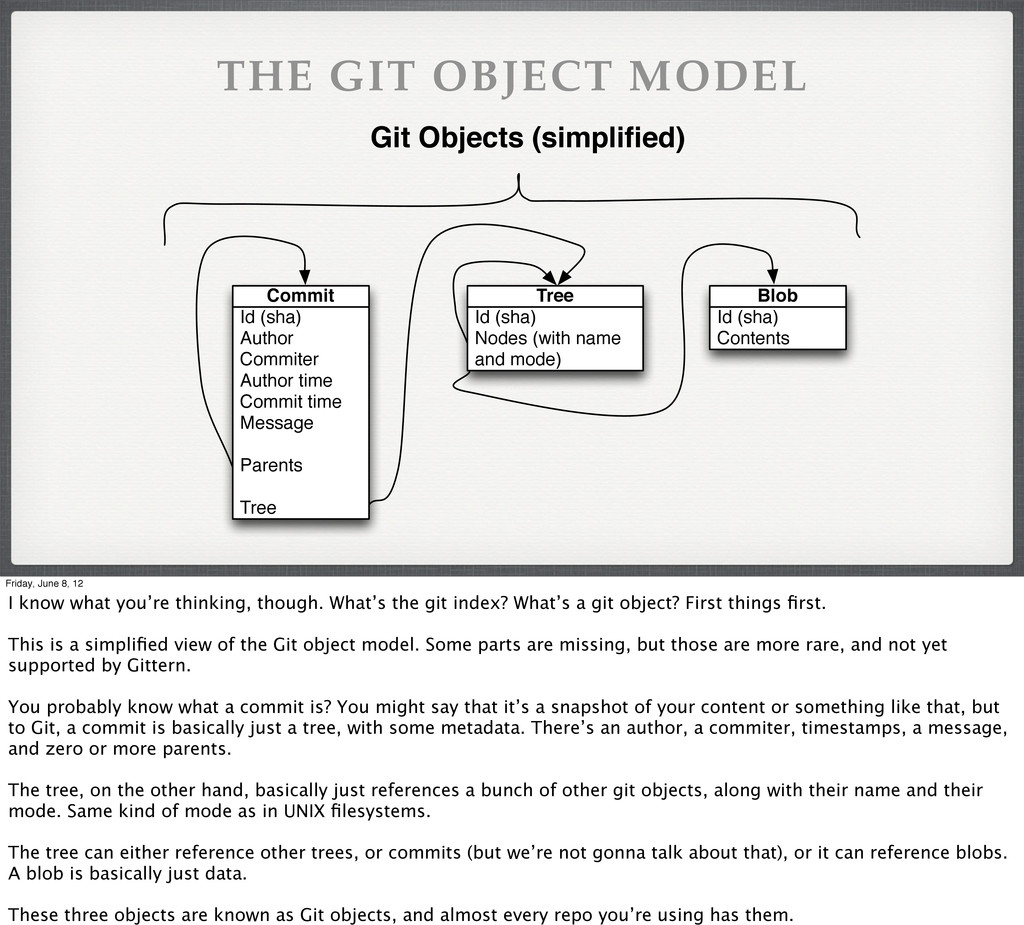 THE GIT OBJECT MODEL Id (sha) Author Commiter A...