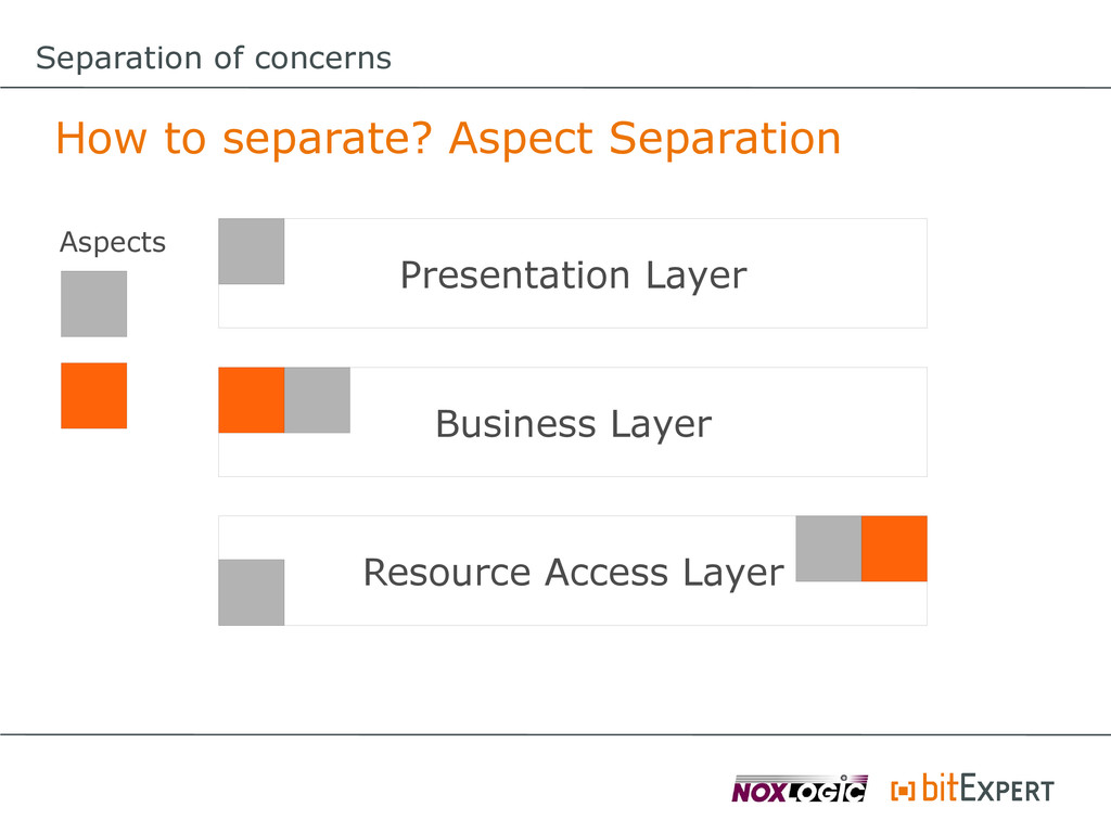 Separation of concerns How to separate? Aspect ...