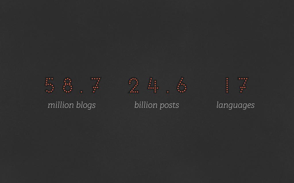 58.7 million blogs billion posts languages 58.7...